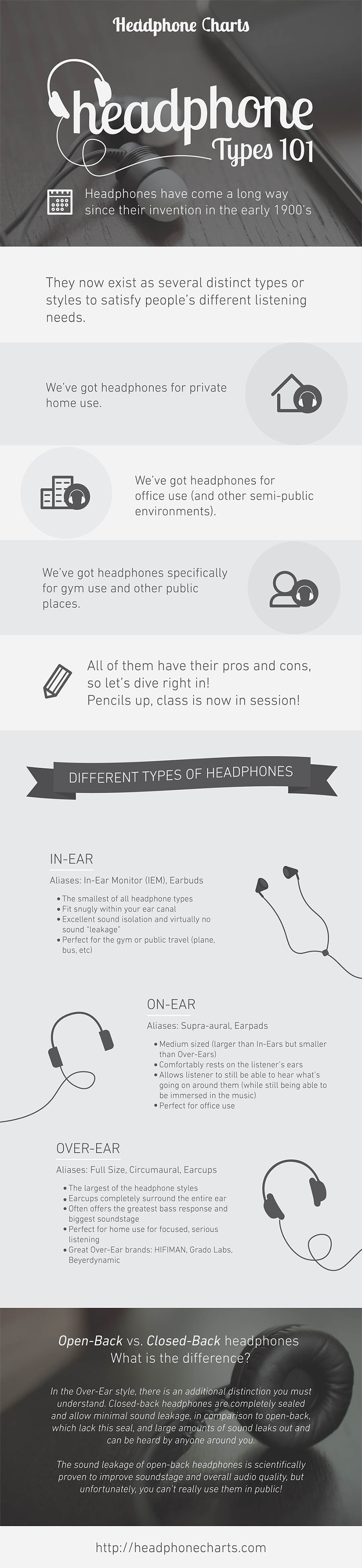 Different types of Headphones - Infographic