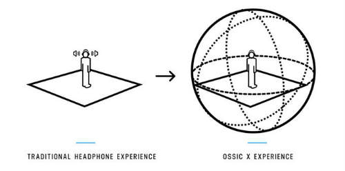 OSSIC X 3D Audio Experience